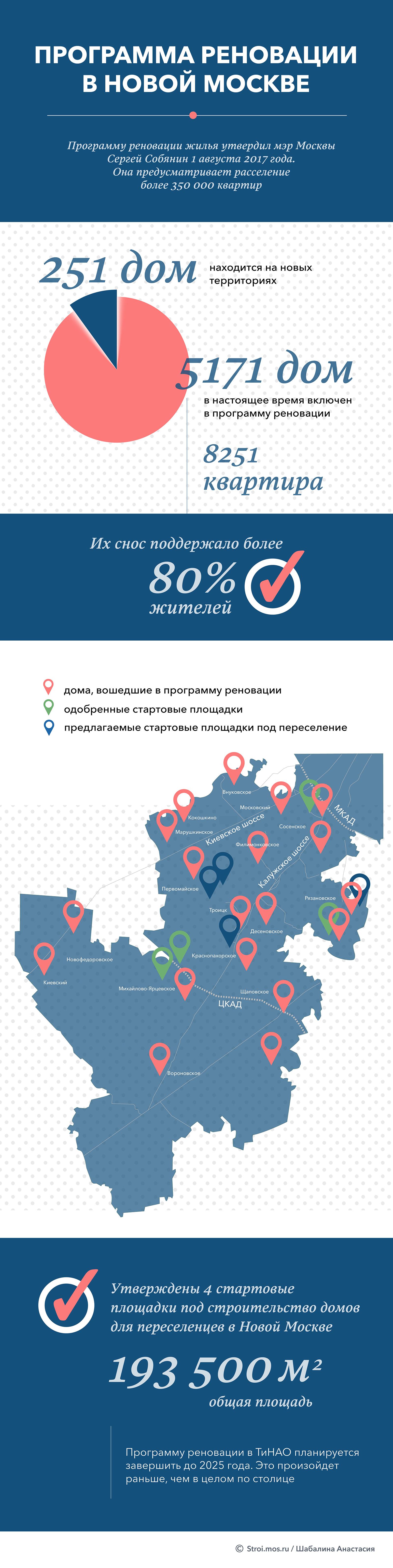 инфографика программа реновации в новой москве ТИНАО