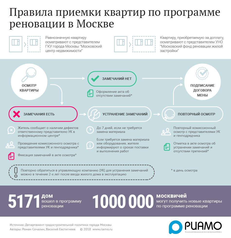 Инфографика правила приемки квартир по программе реновации наглядные