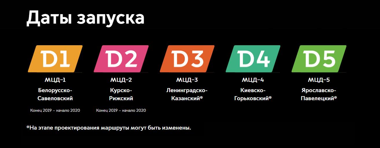 Даты запуска МЦД (МЦД-1, МЦД-2, МЦД-3, МЦД-4, МЦД-5)