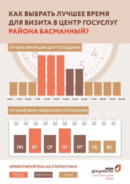 МФЦ Басманного района Центросоюзный пер 13 стр3 телефон адрес и часы работы