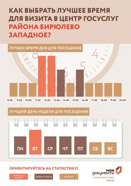 МФЦ Бирюлево Западное Востряковский проезд 22Б телефон адрес и часы работы