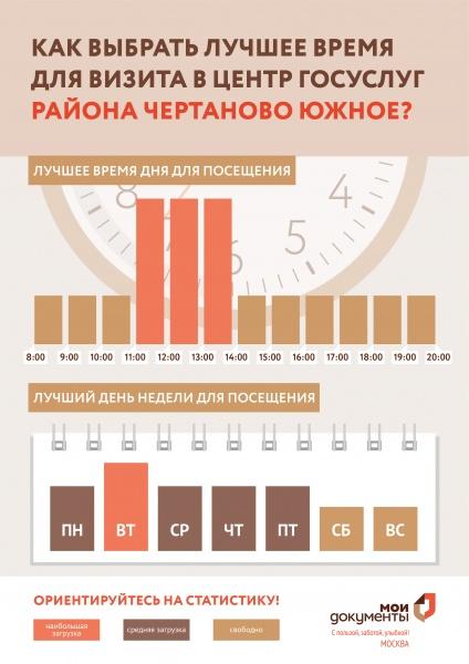МФЦ ул. Россошанская, д. 4 корп. 2 Чертаново Южное телефон адрес и часы работы