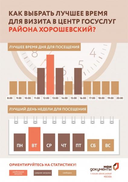 МФЦ Хорошевского района Куусинена 19 корп 2 телефон адрес и часы работы
