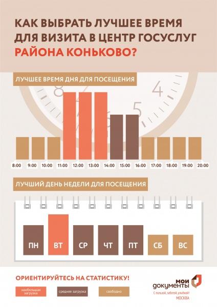 МФЦ Коньково ул Академика Волгина 25к1 телефон адрес и часы работы