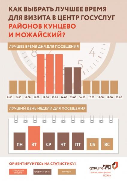 МФЦ Маршала Неделина 40 районов Можайский и Кунцево телефон адрес и часы работы