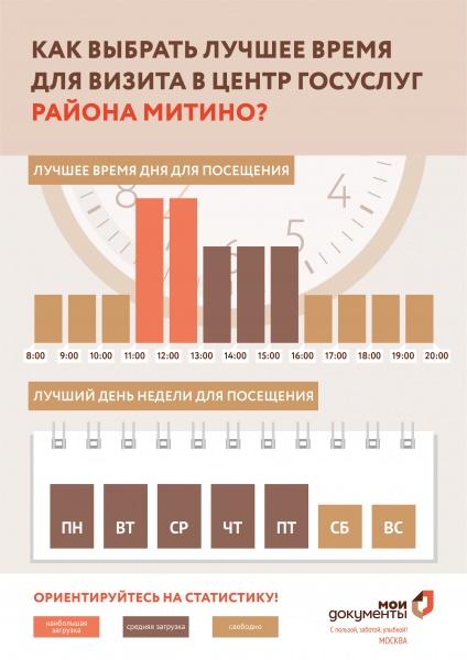 МФЦ Митино Новотушинский проезд 10 телефон адрес и часы работы