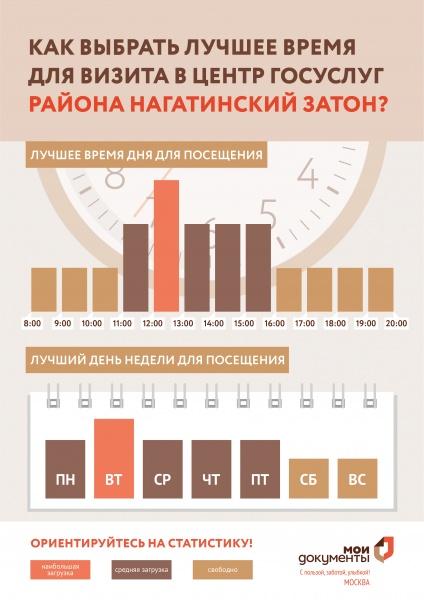 МФЦ Нагатинский Затон Нагатинская 27 телефон адрес и часы работы