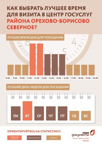МФЦ Ясеневая ул. 8 Орехово Борисово Северное телефон адрес и часы работы