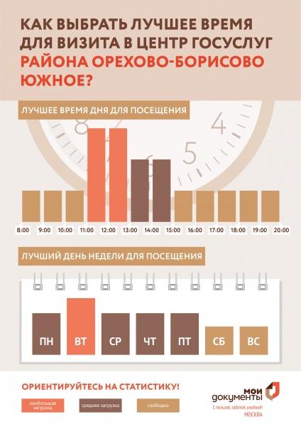 МФЦ Каширское шоссе 144 корп 3 Орехово-Борисово Южное телефон адрес и часы работы