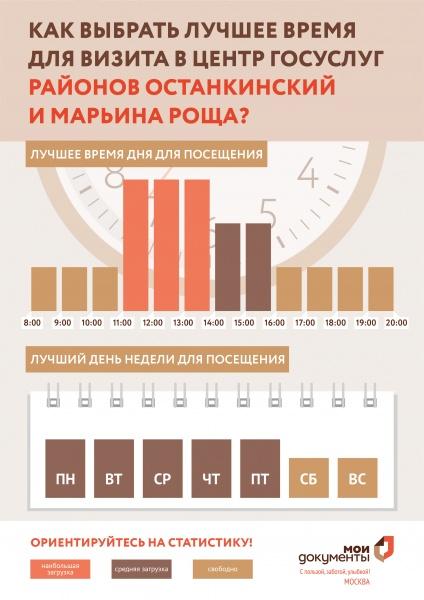 МФЦ Останкинский и Марьина Роща 17-й проезд Марьиной Рощи д. 4 корп. 1 телефон адрес и часы работы