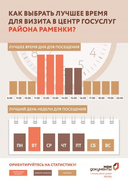 МФЦ Раменки Мичуринский проспект 31 корп 1 телефон адрес и часы работы