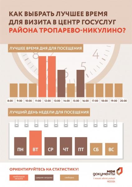 МФЦ Тропарево Никулино пр Вернадского 97 корп 3 телефон адрес и часы работы