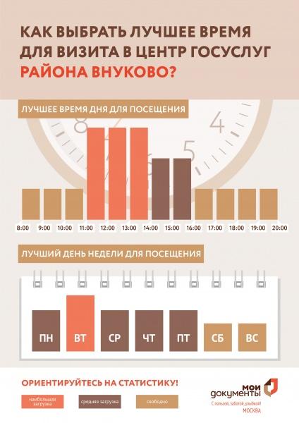 МФЦ Внуково Центральная ул. 8 Б телефон адрес и часы работы