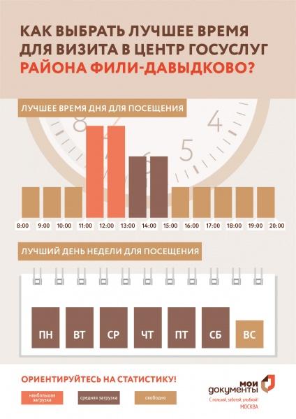 МФЦ Кременчугская 9 Фили-Давыдково телефон адрес и часы работы