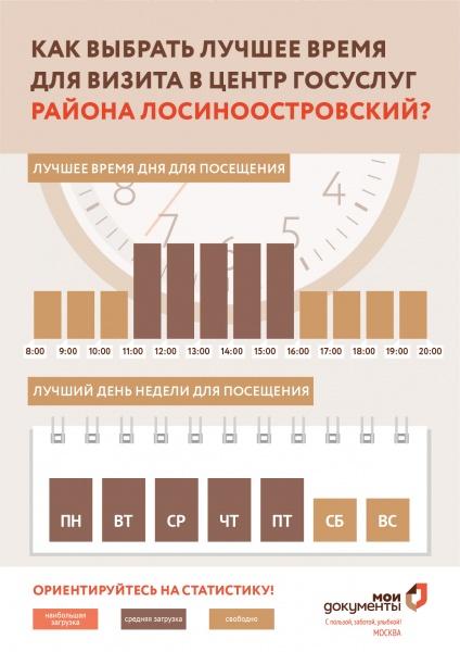 МФЦ Лосиноостровский р.н. Изумрудная 22 телефон адрес и часы работы