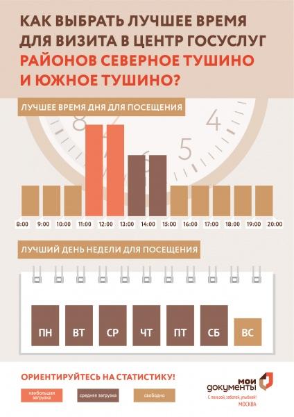 МФЦ Василия Петушкова 13 к1 Северное и Южное Тушино телефон адрес и часы работы