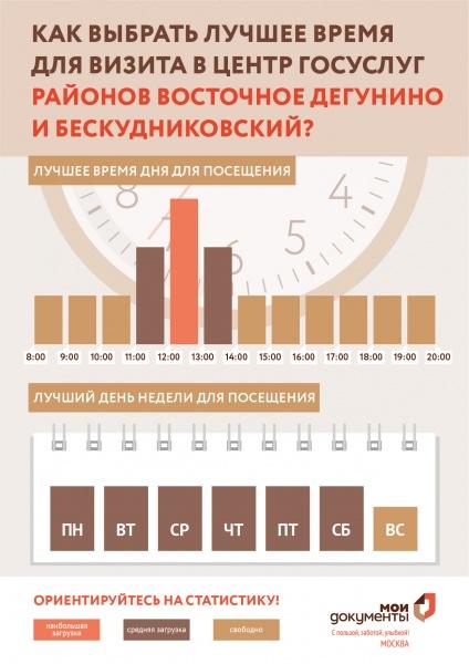 МФЦ Дубнинская 40а к1 Бескудниково-Дегунино телефон адрес и часы работы