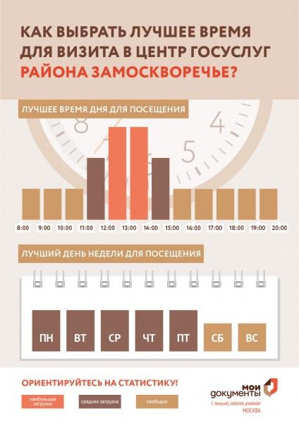 МФЦ Бахрушина 13 Замоскворечье на Павелецкой телефон адрес и часы работы
