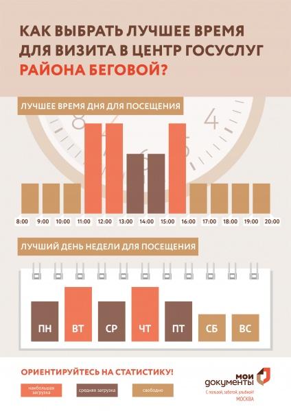 МФЦ района Беговой ул.Правды д.33 телефон адрес и часы работы