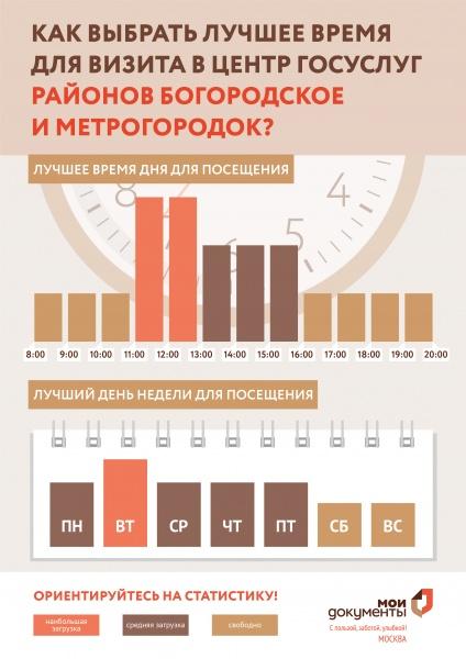 МФЦ Богородское и района Метрогородок по району Богородское Открытое шоссе 8 телефон адрес и часы работы
