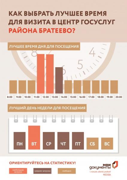 МФЦ Братеево Борисовские Пруды д 18 корп 3 телефон адрес и часы работы