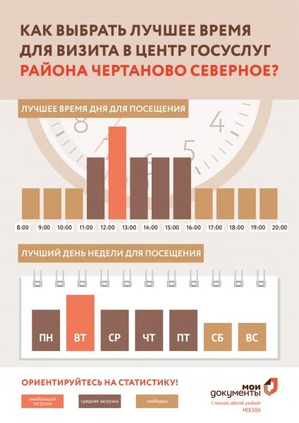 МФЦ Чертаново Северное Варшавское шоссе 128 корп 2 телефон адрес и часы работы