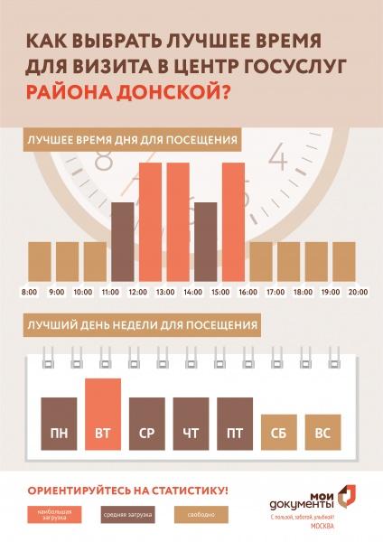 МФЦ Донского района 5 Донской проезд д 15 стр 8 телефон адрес и часы работы