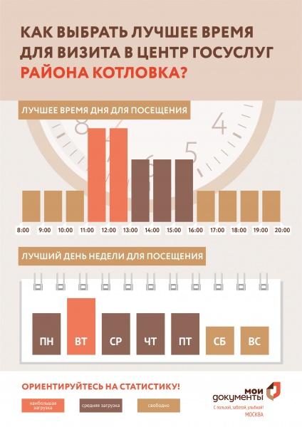 МФЦ района Котловка Нахимовский проспект 25а телефон адрес и часы работы