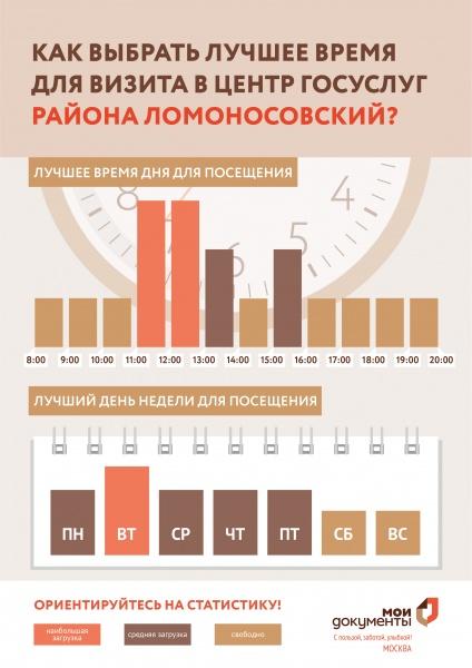 МФЦ Ломоносовского района Гарибальди 6 корп 1 телефон адрес и часы работы