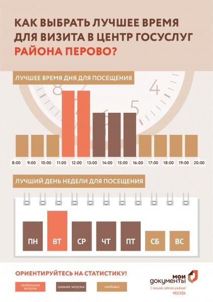 МФЦ Перово 3-я Владимирская ул., д. 9А телефон адрес и часы работы