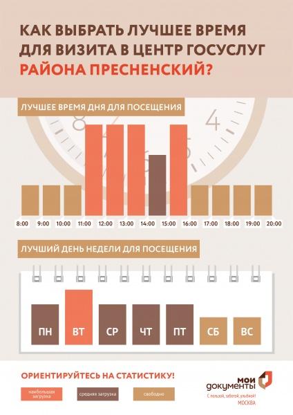 МФЦ Пресненского района ул. Большая Декабрьская 13 телефон адрес и часы работы