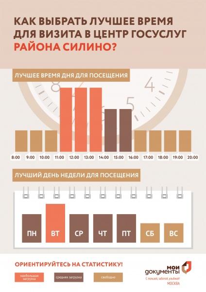 МФЦ района Силино Зеленоград корп 1105 ЗелАО телефон адрес и часы работы