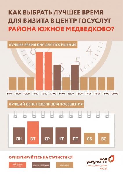 МФЦ Южное Медведково ул Полярная 2 телефон адрес и часы работы