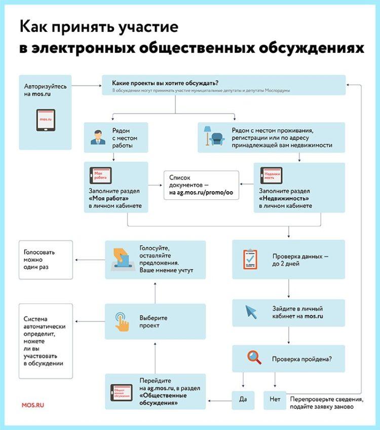 Новый этап электронных общественных обсуждений начался в «Активном гражданине»